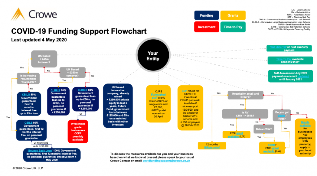 Crowe LLP funding flow chart for business